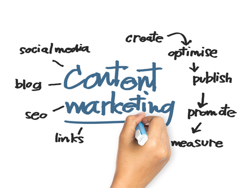 Content Marketing Schweiz